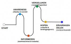 Visie op online marketing