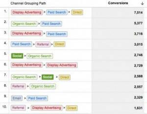 Wat levert Social media op - conversie pad