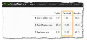 Wat levert social media op? Waardevolle social media kpi's