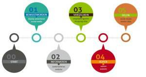 Visie Zo Online Marketing - Customer Journey - Multichannel Marketing