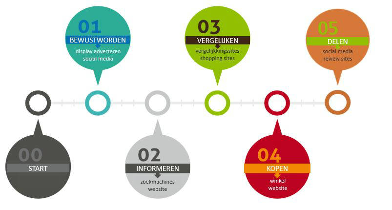 Visie Zo Online Marketing - Customer Journey - Multichannel Marketing