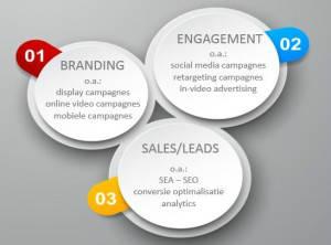 Diensten van ZO! Online Marketing