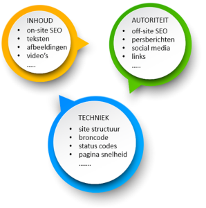 Drie onderdelen zoekmachine optimalisatie (SEO)
