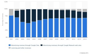 Google-inkomsten-2014