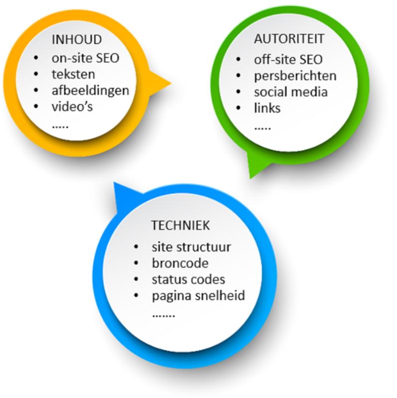De drie pijlers van zoekmachine optimalisatie (SEO)