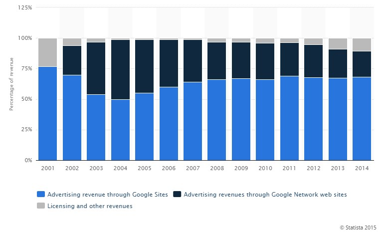 Google inkomsten 2014