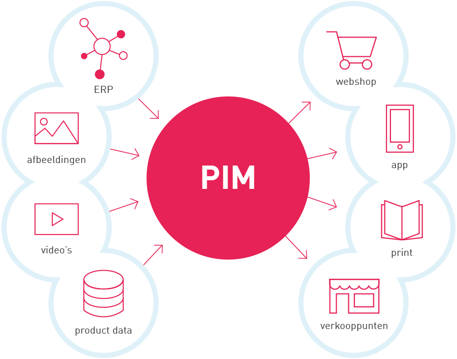 Product Information Managament System - databronnen